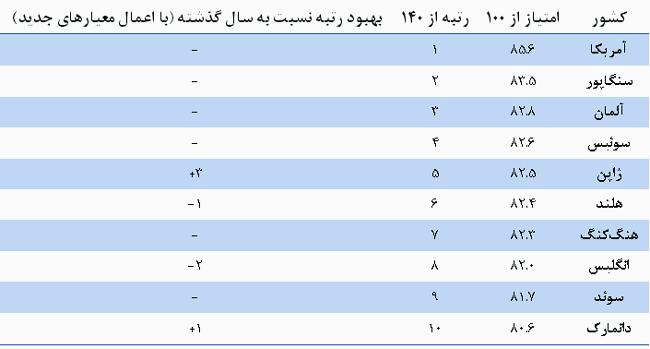 جزئیات گزارش شاخص رقابتپذیری جهانی؛ ایران در جایگاه 89 جهان