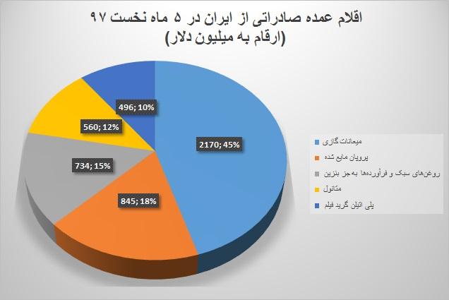 آمارهای گمرک ایران از ۵ماهه نخست سال جاری نشان میدهد: صادرات غیرنفتی از مرز ۱۹ میلیارد دلار گذشت