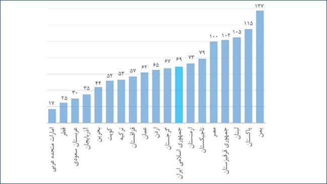 بولتن مهرماه بررسی مسائل روز اقتصادی ایران از سوی مرکز تحقیقات و بررسیهای اقتصادی اتاق ایران منتشر شد. در این بولتن وضعیت رقابتپذیری ایران در گزارش مجمع جهانی اقتصاد مورد بررسی قرار گرفته است.