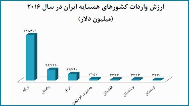 بر اساس آمارهای سازمان تجارت جهانی (WTO)، همسایگان خاکی ایران شامل عراق، ترکیه، ارمنستان، جمهوری آذربایجان، ترکمنستان، افغانستان و پاکستان، در سال 2016 مجموعاً حدود 295 میلیارد دلار کالا وارد کردهاند، اما سهم تولیدات غیرنفتی ایران از این بازار بزرگ تنها 13.3 میلیارد دلار بوده است.